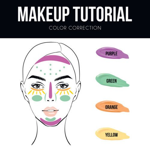 Eine Übersicht, wo welche Farben der Color Correctors besonders häufig genutzt werden